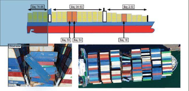 Conteneurs non contenus en raison d'un roulement paramétrique