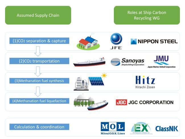 Neuf entreprises ont commencé à expédier le groupe de travail sur le recyclage du carbone du groupe d'étude japonais du CCR