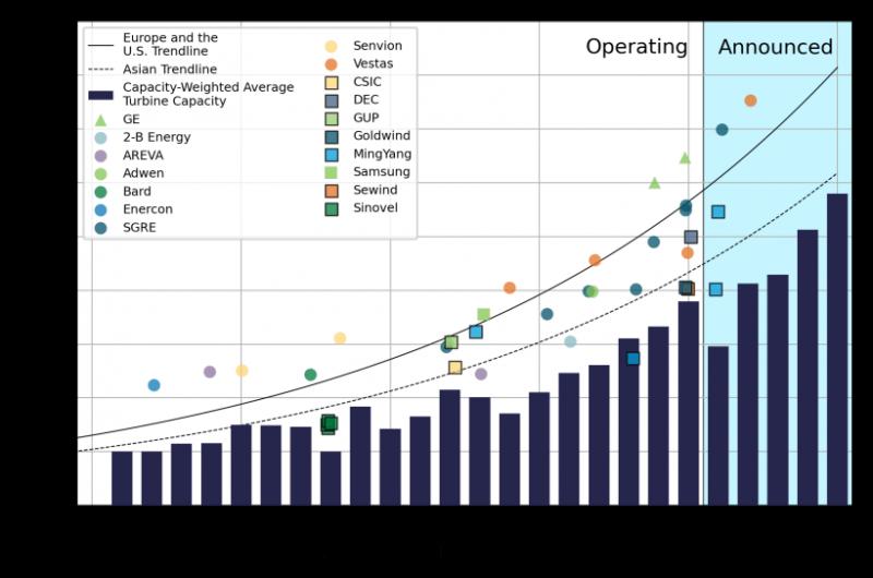 Taille et capacité des éoliennes offshore